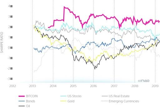 ファイナンシャル・アドバイザーが知るべきビットコインについての4つのこと