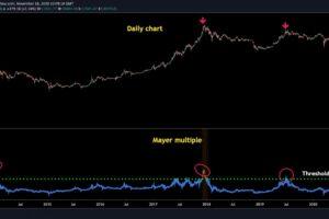 強気市場はまだ初期段階か──「メイヤー倍数」が示すビットコイン価格の行方