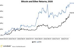 ビットコイン高騰、2017年との違いを示す4つの指標