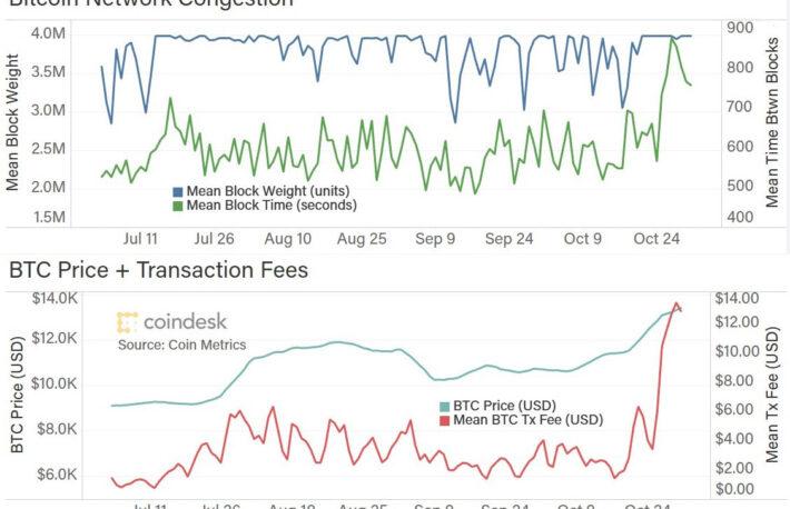ビットコインの渋滞、静まるイーサリアム【CoinDesk Research:10月号】