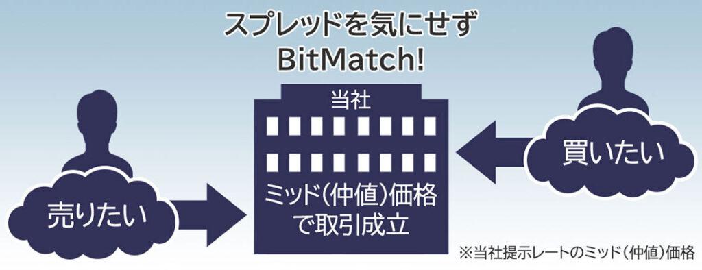 BitMatch注文