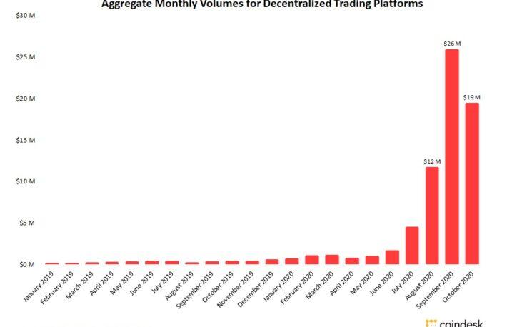分散型取引所(DEX)の取引高、10月は25%減少