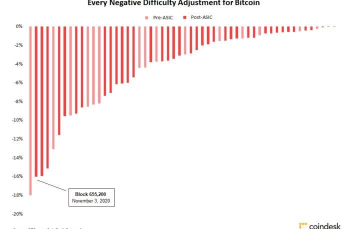 ビットコインのマイニング難易度、9年で最大の下落率