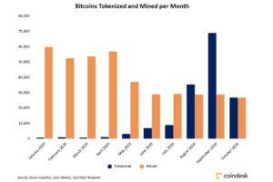 イーサリアムでトークン化されるビットコイン、増加ペースが鈍化──背景にDeFiブームの沈静化