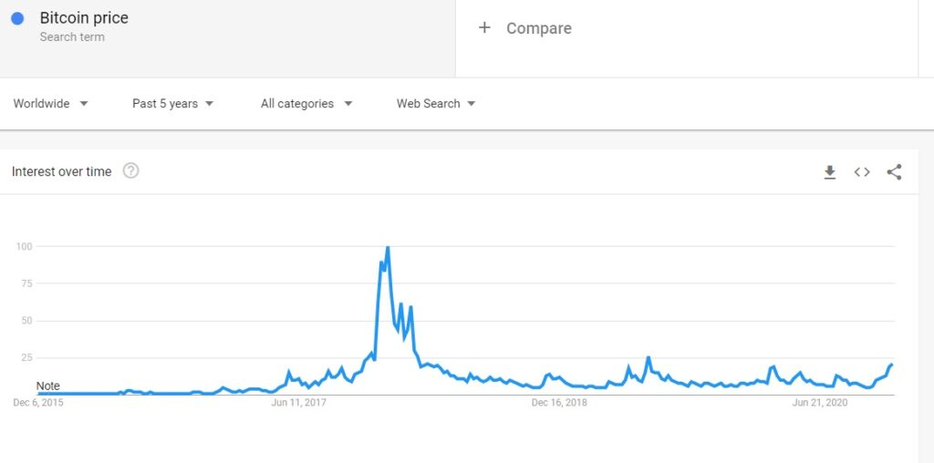 Google 検索,Googleトレンドの「bitcoin price」の人気度 出典:Google Trends