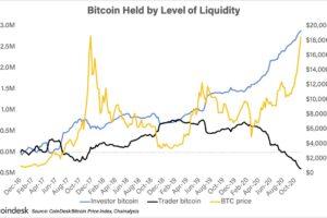 4つのグラフが示すビットコインがオルタナティブ・リスク資産である理由