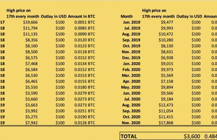 強気のビットコイン市場に今から参入するには──ローリスク戦略「ドルコスト平均法」は有効か