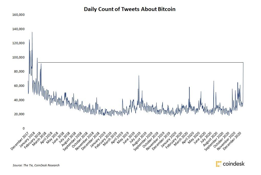 「ビットコイン」のツイート、3年ぶりの高水準──投資機会を探る個人投資家
