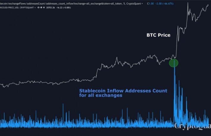 ビットコインの2万ドル突破、わずか10分で動いた巨大な購買力