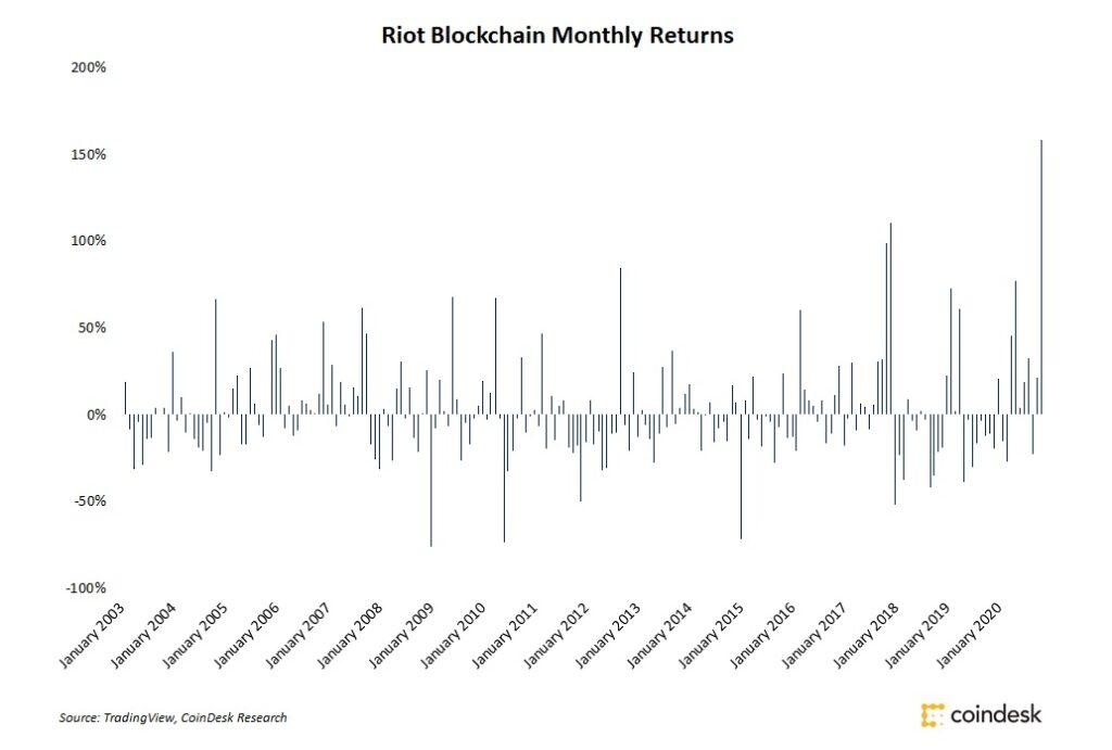 11月、ビットコインマイニング会社の株価は記録的な上昇に
