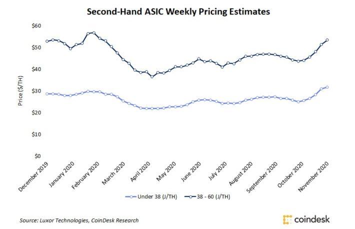 中古マイニング機器、価格が高騰 ── 新製品の品切れ状態つづく