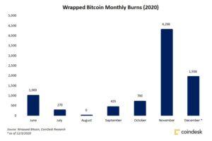 トークン化ビットコインの「焼却」増加 ── DeFiから資金引き上げ続く