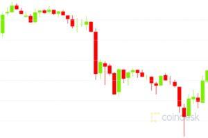 ビットコインオプション、短期的に弱気に転じる──現物の売り攻勢に対応か