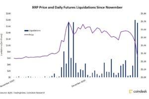リップル先物、ポジション清算が急増──11月から15億ドル、現物価格は下落