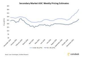 ビットコインのマイニング機器、供給不足が深刻化──大手メーカーは8月出荷分まで完売