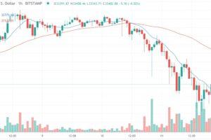 ビットコインの急落、デリバティブ取引のポジション整理が引き金に:市場関係者