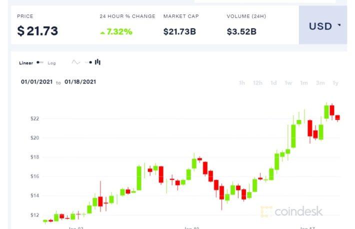 Chainlink、史上最高値を更新──アルトコインの勢いとビットコイン相場の関係