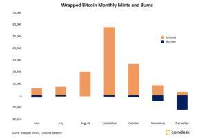 トークン化ビットコインの「焼却」、初めて発行量を上回る