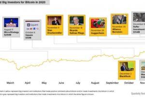 機関投資家のビットコイン参入、新たな可能性を広げるイーサリアム【CoinDesk 4Qレビュー】