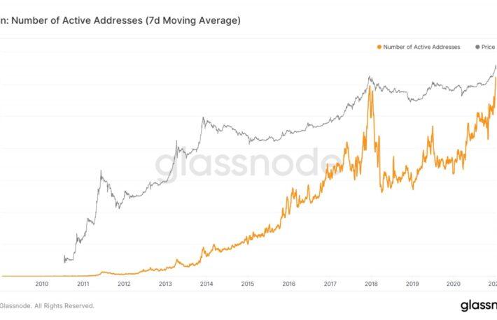 ビットコインの取引高とアクティブアドレス数、過去最高を更新──パニック売りも要因か