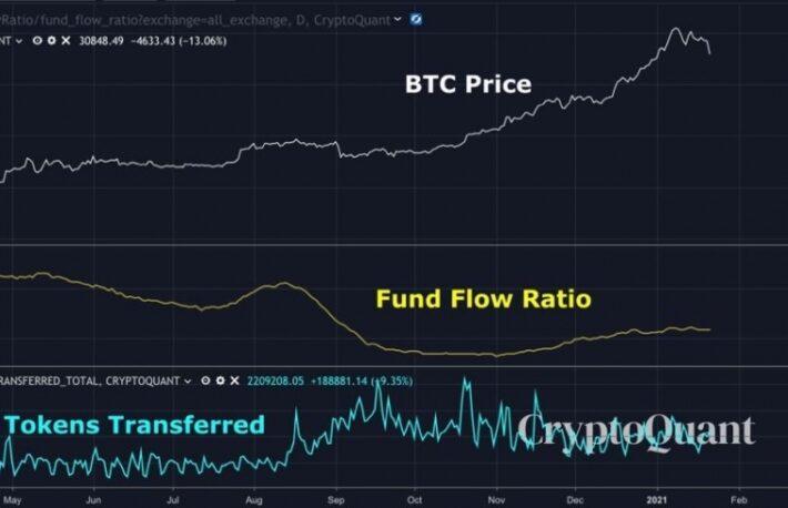ビットコイン急落時に買い続けた機関投資家:データ