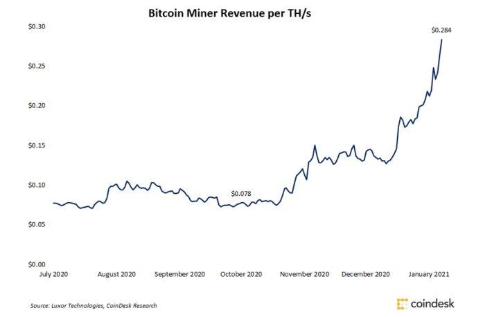 ビットコインのマイニング収益、3カ月で3倍