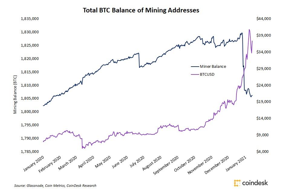 ビットコインの反落、原因はマイナーではなかった:データ | coindesk JAPAN | コインデスク・ジャパン