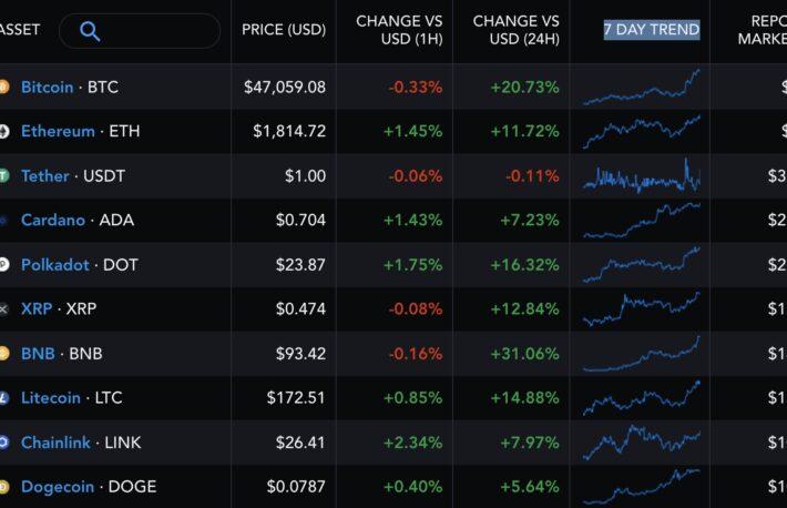 """""""イーサリアム・キラー""""の人気上昇──時価総額はリップルを上回る"""