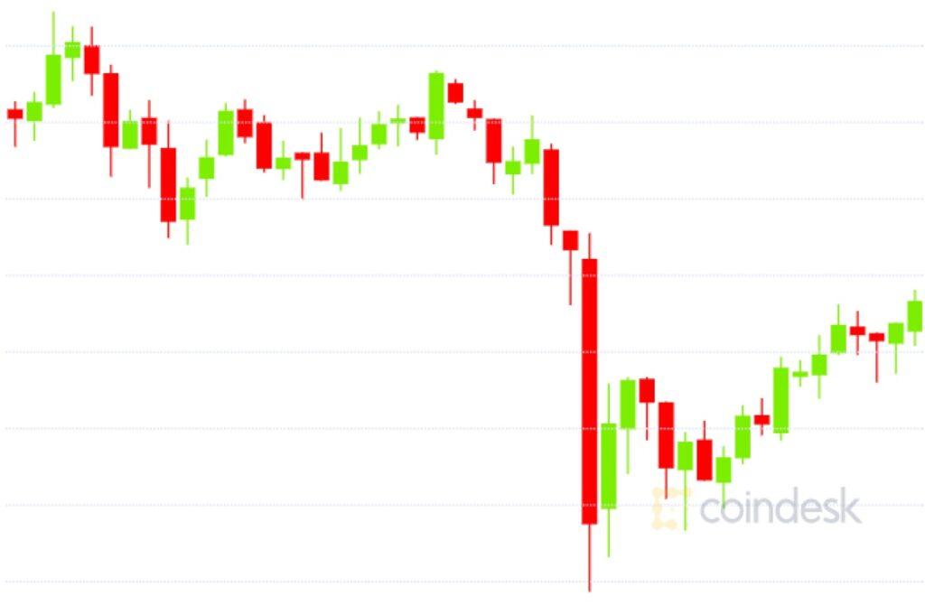 ビットコインが週明けに急落した3つの理由──予測のカギとなる指標