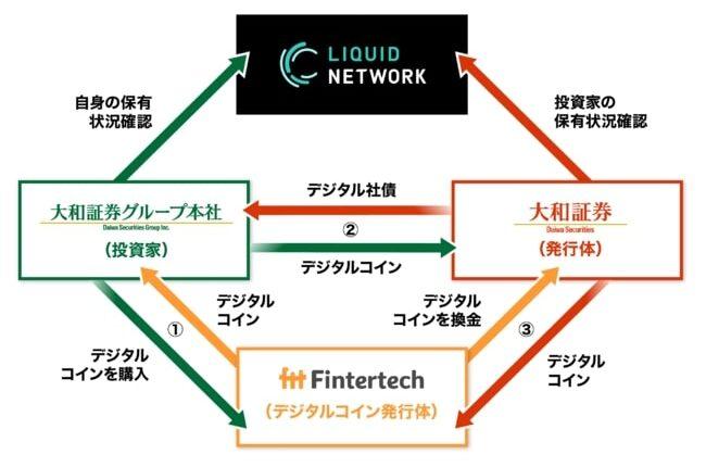 大和証券がブロックチェーン技術使い「デジタル社債」発行、払い込み・利払いはフィンターテックのデジタルコイン