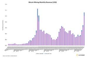 ビットコインマイナーの収益、1月は62%増:推定