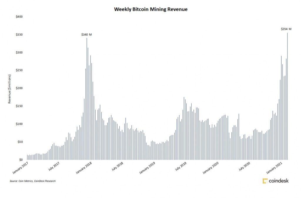 ビットコインマイナーの週の収益、過去最高の約370億円に──2107年12月の記録を更新