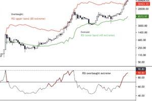 【市場動向】ビットコインが反発、指標は買われすぎを示唆