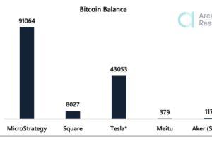 企業のビットコイン購入は世界的なトレンドか:報告書