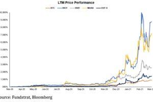 暗号資産マイニングの株価上昇、ビットコインを上回る──さらなる上昇余地