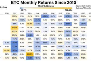 歴史的に上昇する4月、ビットコインの値上がりを予想するトレーダー