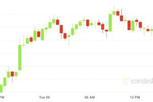 ビットコイン、5日連続で上昇:テクニカルアナリストの予想