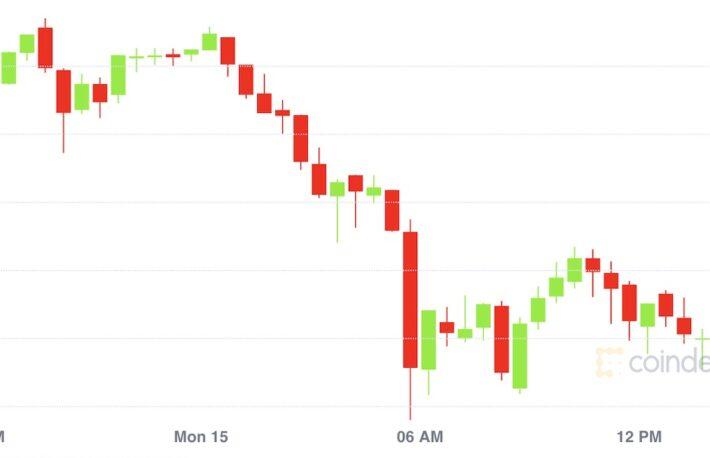 【市場動向】ビットコインは約2週間ぶりに大幅下落、回復の勢い弱く