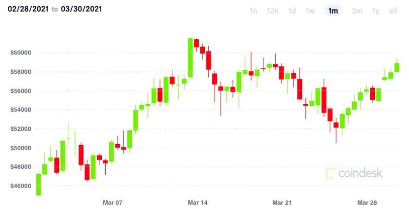 ビットコイン、底堅い動き──PayPal、CMEが発表【市場動向】