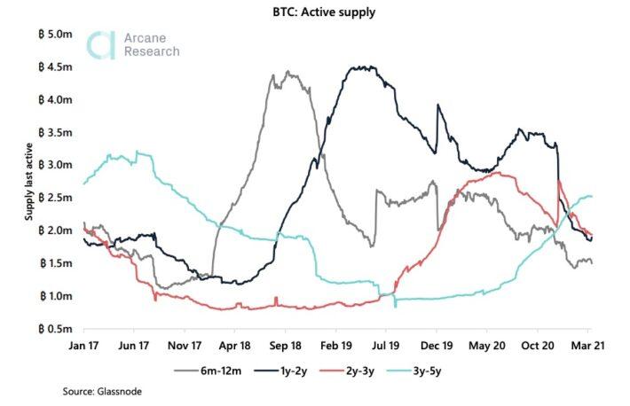 ビットコインの長期保有者、保有量を10カ月で積み増し:調査データ