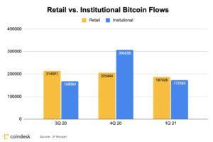 ビットコインへの資金流入、1-3月は個人が機関投資家を上回る:JPモルガン