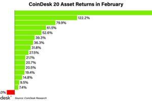 カルダノ、高騰率ランキングで上位:CoinDesk 20