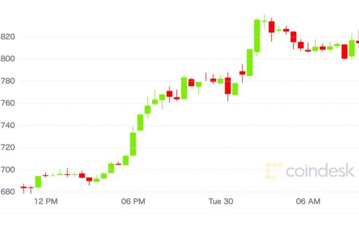【市場動向】イーサリアムが上昇、短期の売られ過ぎ状態から反発
