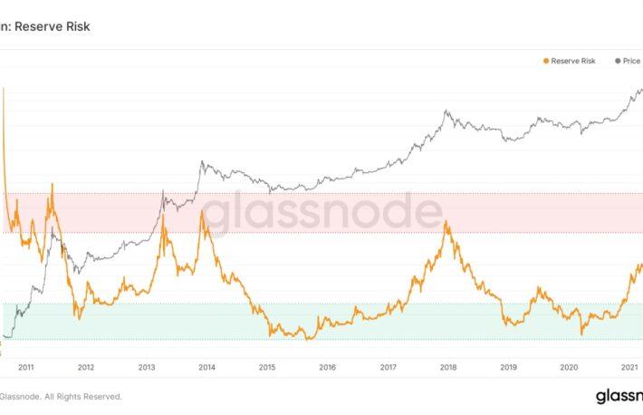 指標が示すビットコインの強気相場:リザーブリスクとは