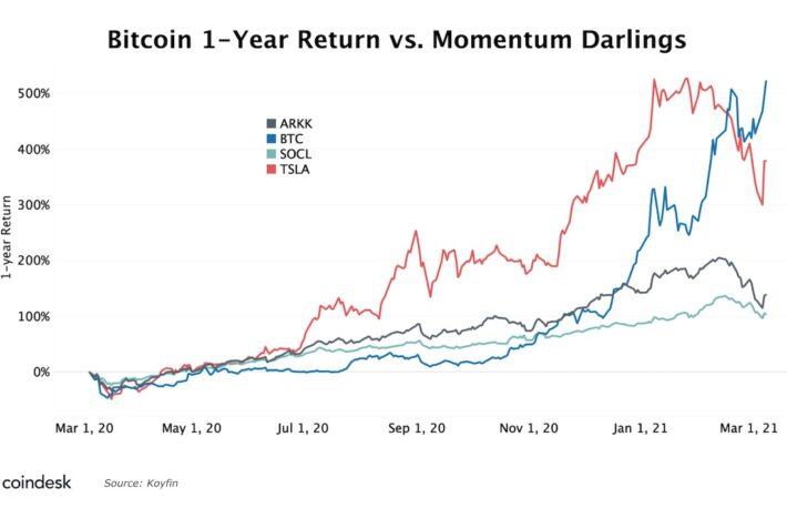 ビットコインとSNS株、相関関係は過去のものか