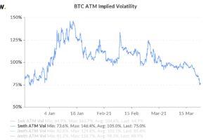 ビットコインのボラティリティ、3カ月ぶりの低水準──方向感欠く