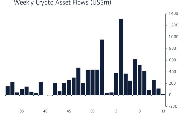 暗号資産の投資商品への資金流入、10月以来の低水準