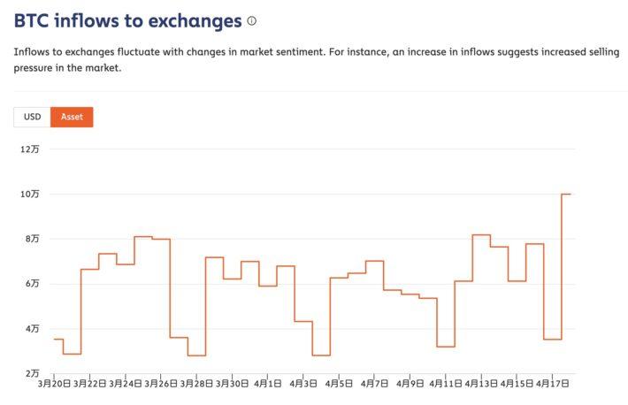 投資家がチェックすべき5つのオンチェーン指標:チェイナリシス
