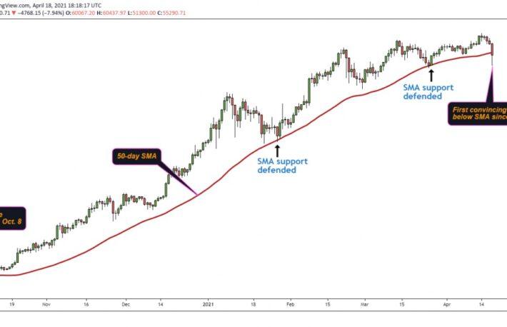 弱気相場は続くか──ビットコイン、50日単純移動平均線を下回る