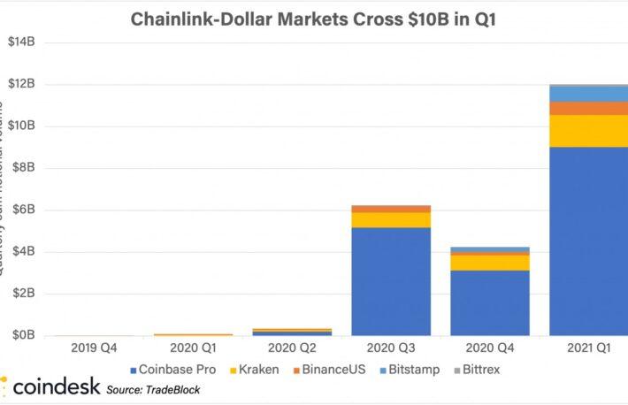 """チェーンリンク、6カ月で急拡大──リップルに代わって""""大型暗号資産""""の仲間入り"""